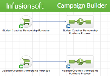 InfusionSoft Campaign